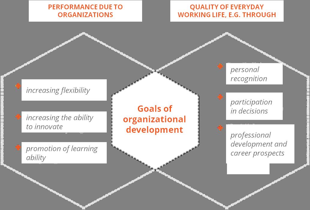 Organizational Development - HRpuls com